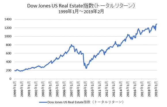 米国REIT指数チャート(トータルリターン)