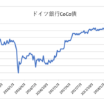 ドイツ銀行CoCo債価格推移