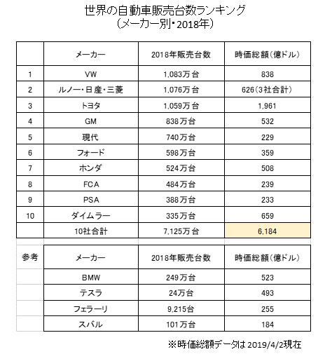世界の自動車メーカー販売台数ランキング(2018年)