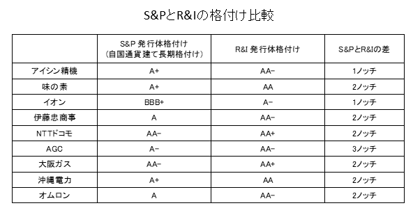 S&PとR&Iの格付比較