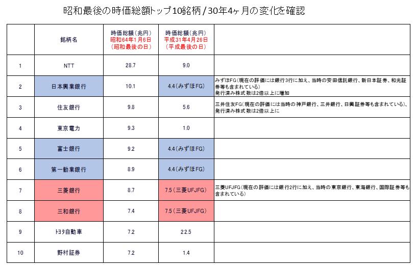 日本株昭和最後の時価総額トップ10