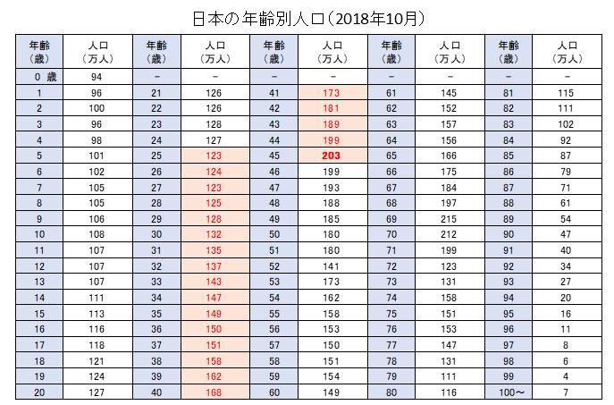 日本の年齢別人口一覧(2018年10月)