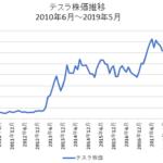 テスラ株価推移2019年5月まで