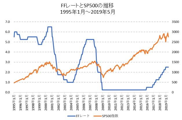 FFレートとSP500の比較チャート