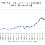 アサヒGHD株価推移