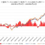 米国大型株と小型株の比較チャート