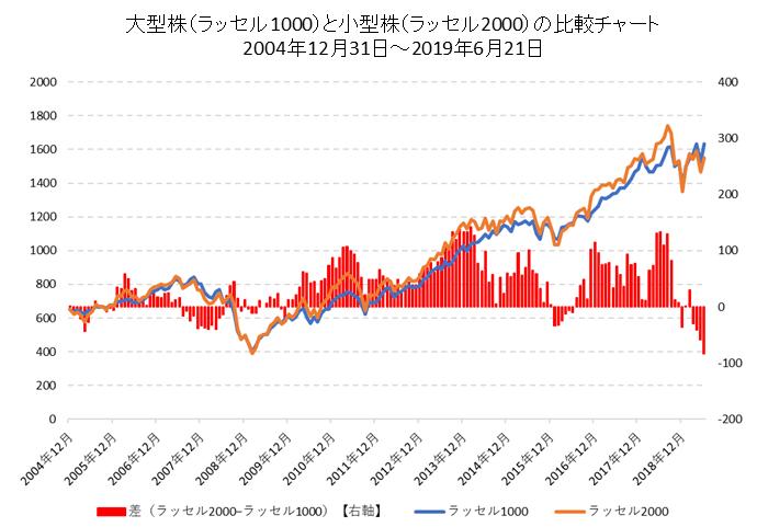 米国小型株(ラッセル2000)と大型株(ラッセル1000)の比較チャート