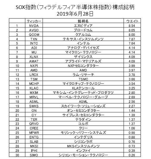 SOX指数構成銘柄2019年6月
