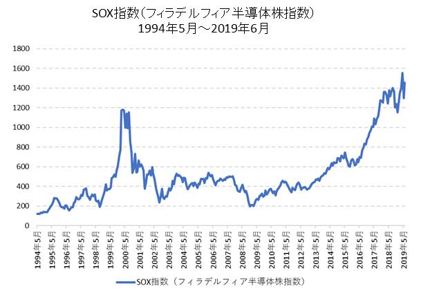 SOX指数(フィラデルフィア半導体指数)長期チャート
