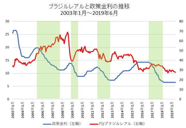 ブラジルレアルと政策金利の比較チャート