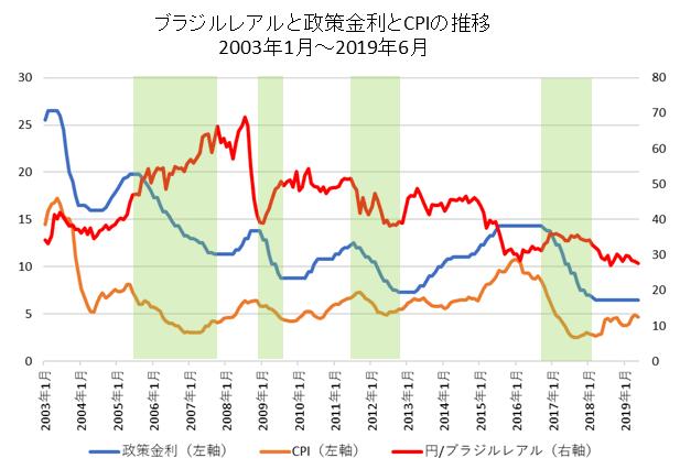 円/ブラジルレアル・政策金利・CPIの推移