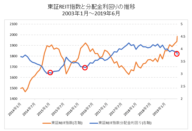 東証リート指数と分配金利回りの推移