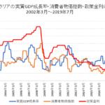 オーストラリア実質GDP成長率・CPI・政策金利の推移