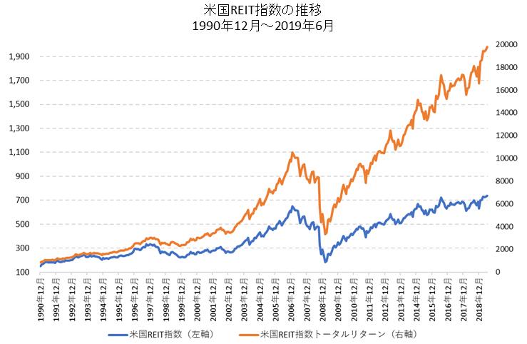 米国リート長期チャート(分配金込み)