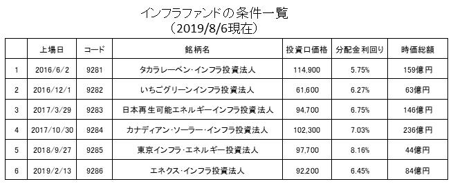 インフラファンドの条件一覧2019年8月