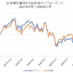 AI投資のパフォーマンス(Yjamプラス)