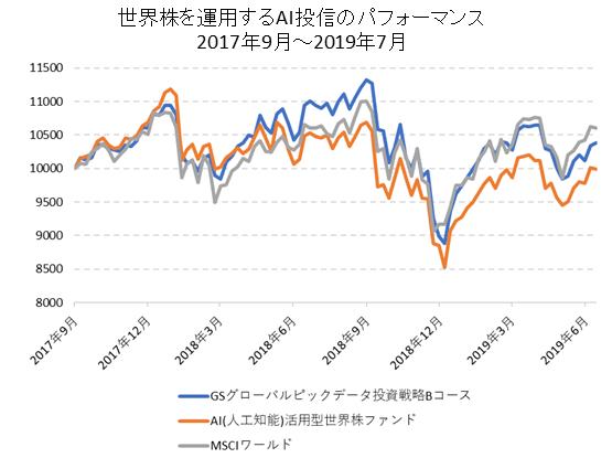 世界株に投資するAI投信のパフォーマンス比較
