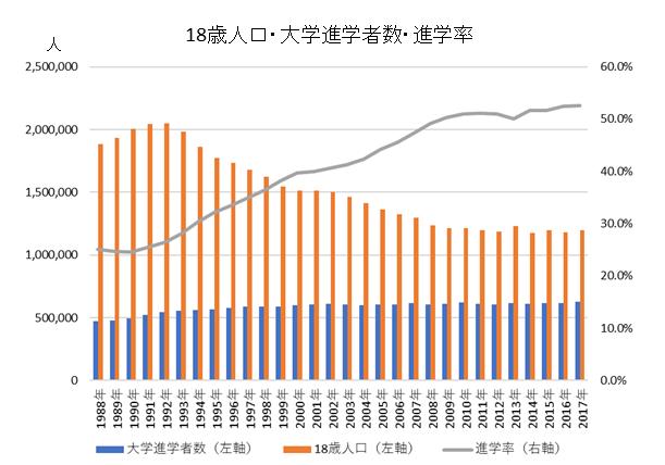 18歳人口・大学進学者数・進学率推移