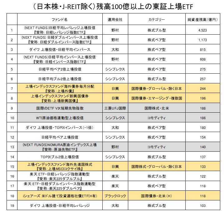 残高上位のETFランキング(日本株・J-REIT除く)