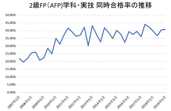 2級FP(AFP)学科・実技同時合格率の推移
