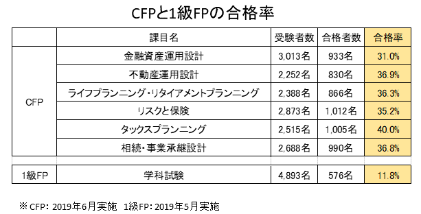 CFPと1級FPの合格率比較