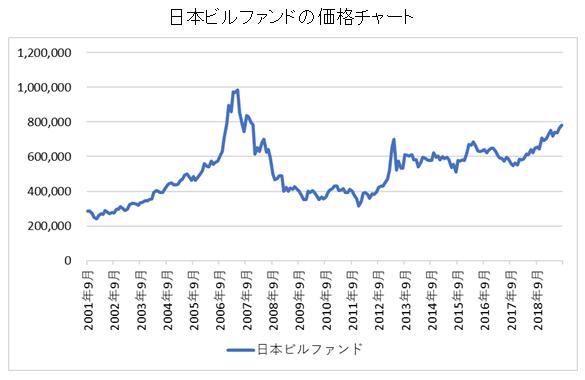 日本ビルファンド長期チャート