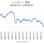 ドル/ポンド長期チャート