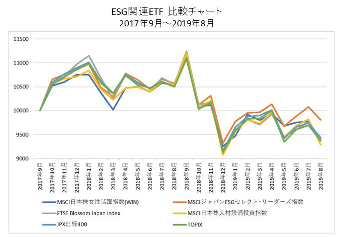 ESG関連ETF比較チャート
