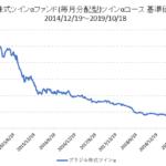 ブラジル株式ツインαファンド基準価格推移
