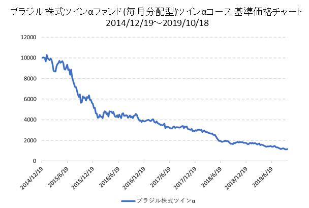 ブラジル株式ツインαファンド(毎月分配型)ツインα・コース基準価格チャート