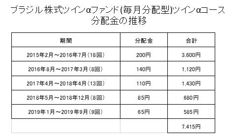 ブラジル株式ツインαファンド(毎月分配型)ツインα・コース分配分配金累計