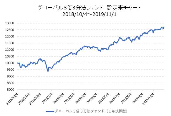 グローバル3倍3分法ファンド設定来チャート