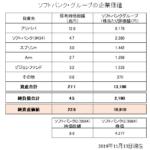 ソフトバンクGの企業価値2019年11月