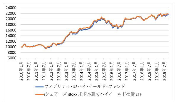 フィデリティUSハイイールドとETF(HYG)比較チャート