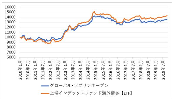 投信・ETF比較(グロソブ)