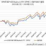バイバック指数ETF推移