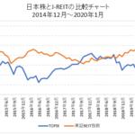日本株とJ-REITの比較チャート