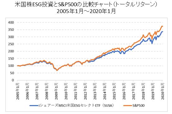 ESGETFとS&P500比較チャート