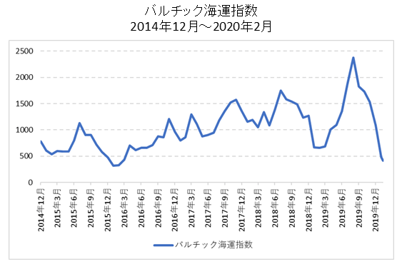 バルチック海運指数チャート