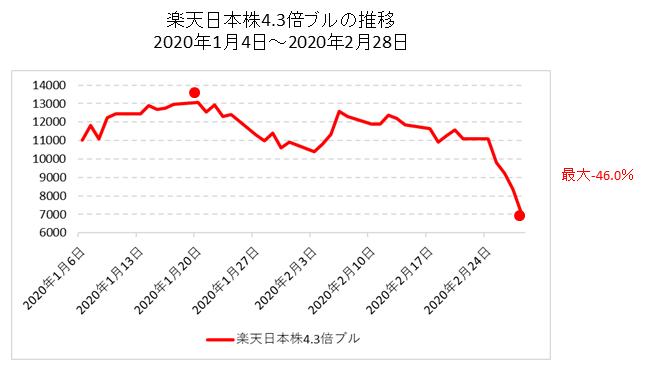 楽天日本株4.3倍ブルチャート