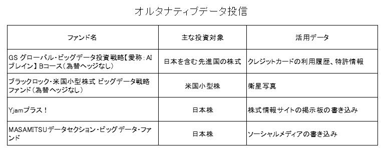 オルタナティブデータ投信リスト
