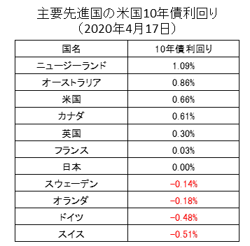 主要先進国の10年国債利回りランキング