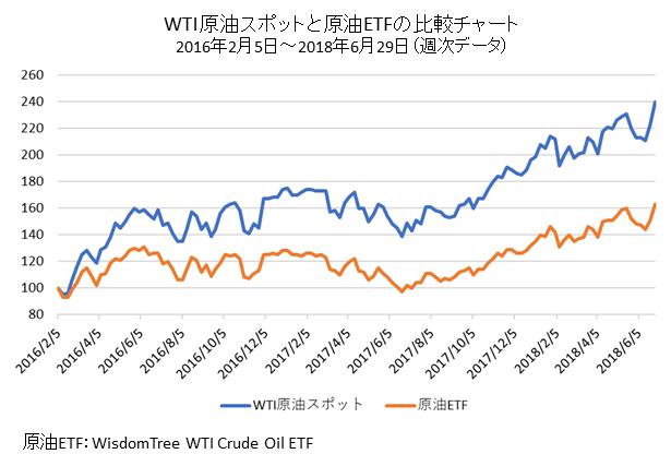 WTI原油先物と原油ETFの比較チャート