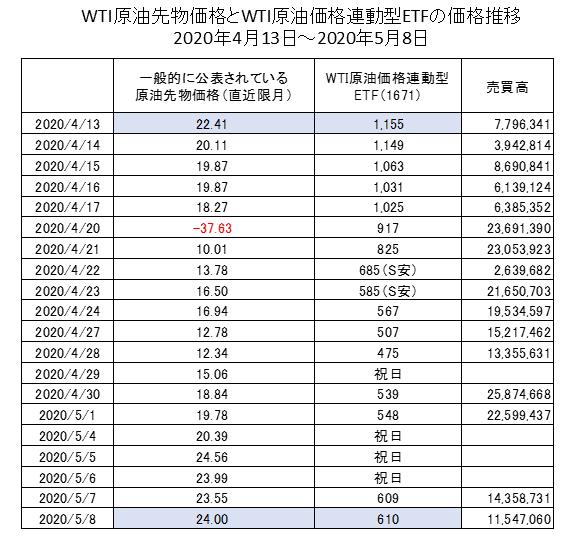 WTI原油先物とETFの価格比較