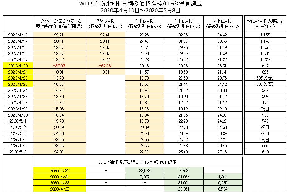 WTI原油先物の限月ごとの価格推移を比較